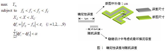 稳健设计在微机械陀螺结构参数设计中的应用