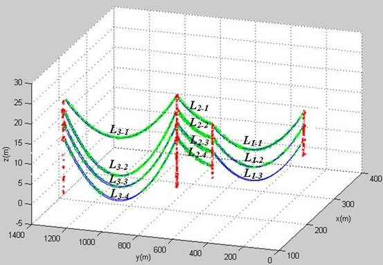 激光雷达在电力巡线中的应用研究